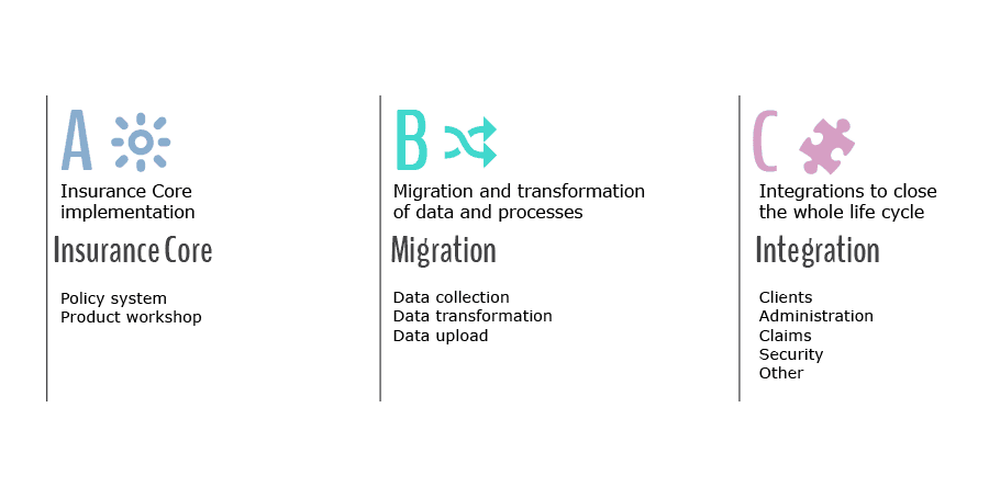 ABC of SISnet deployment diagram