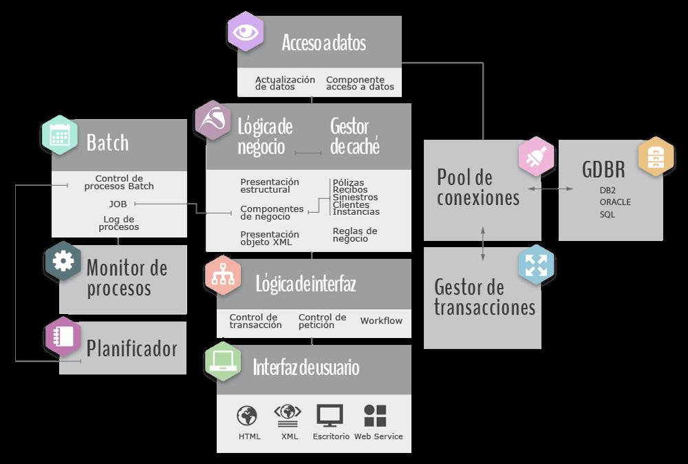 Diagrama de la arquitectura de software en SISnet