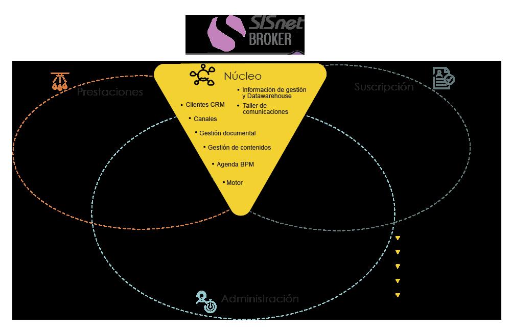 Diagrama de SISnet Broker