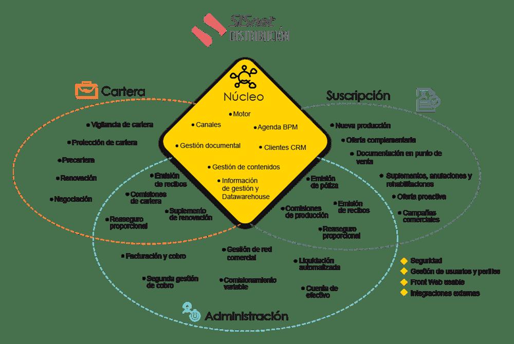 Diagrama de SISnet Distribución