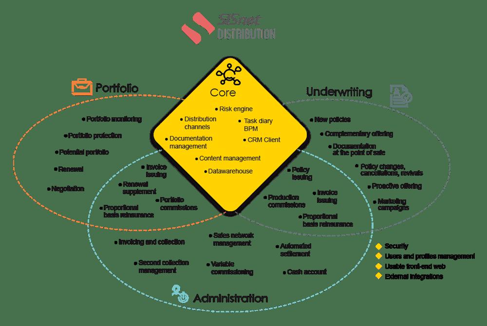 SISnet Distribution scheme