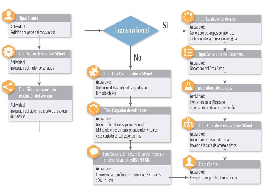 Diagrama de flujo de la capa de servicios en SISnet