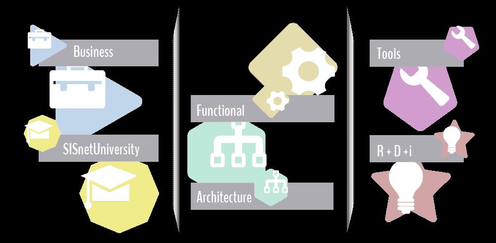 SISnet roadmap