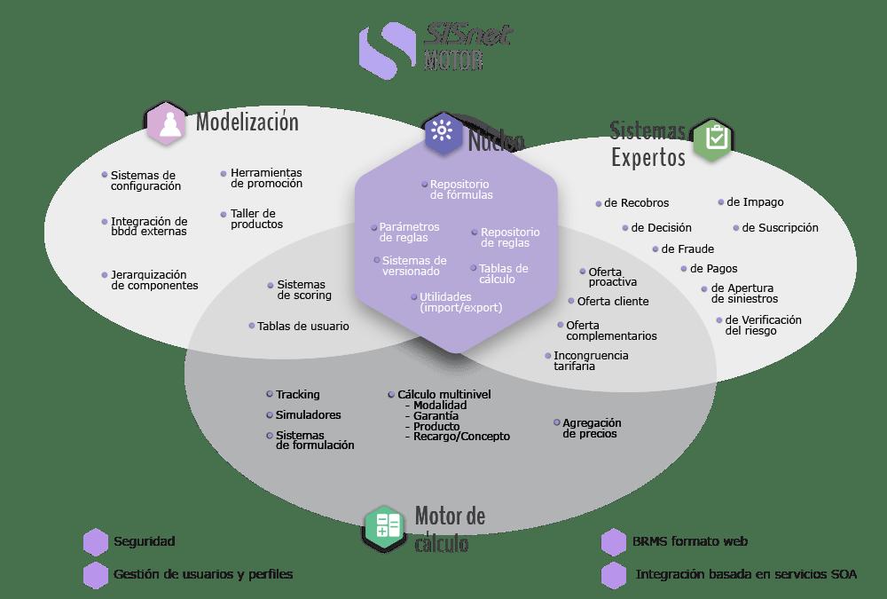 Diagrama de SISnet Motor