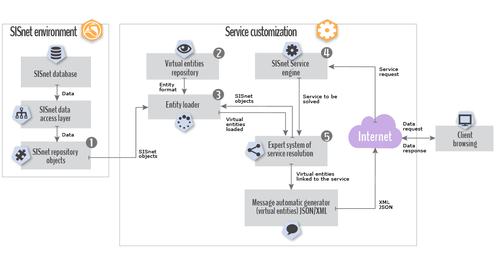 Non transactional service layer conceptual diagram