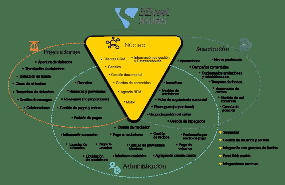 Diagrama de SISnet Seguros