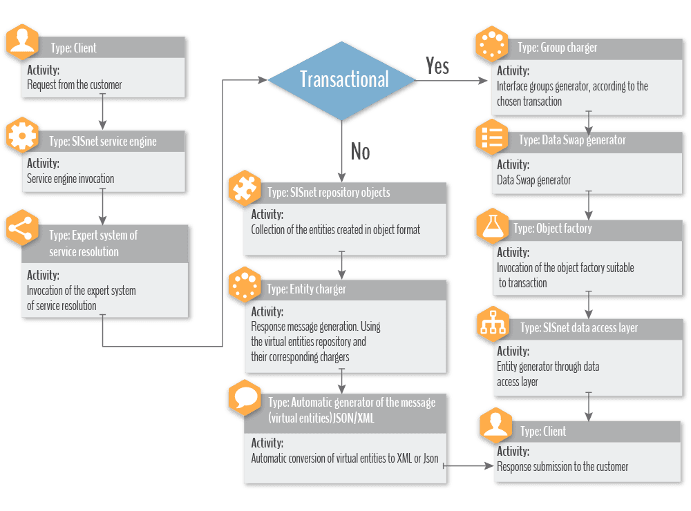 Service layer execution flow diagram