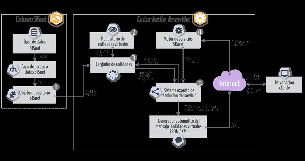 Diagrama conceptual de servicios no transaccionales en SISnet