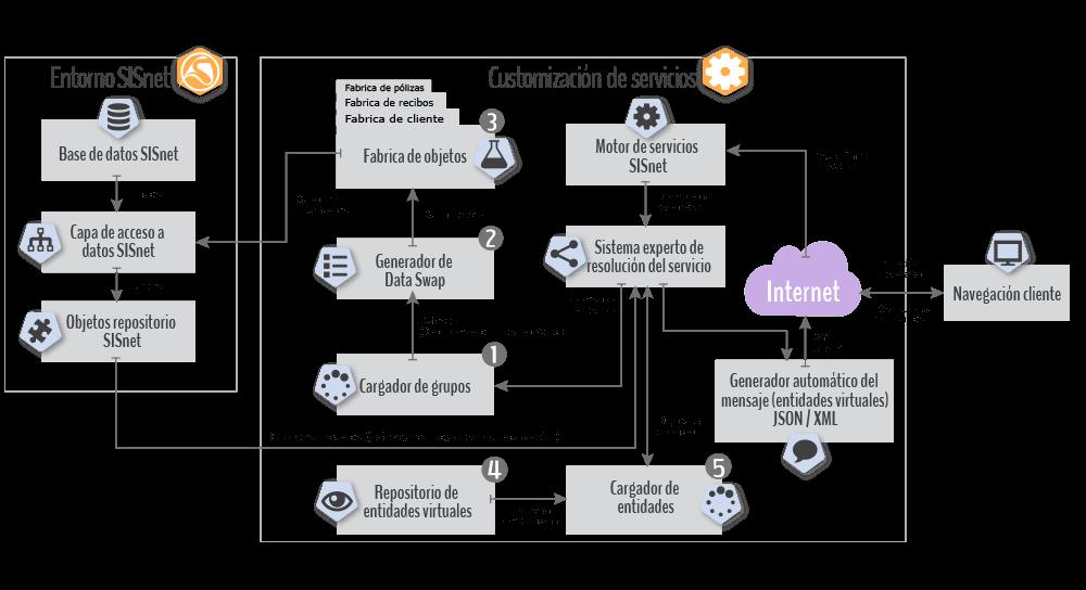 Diagrama conceptual de servicios transaccionales en SISnet