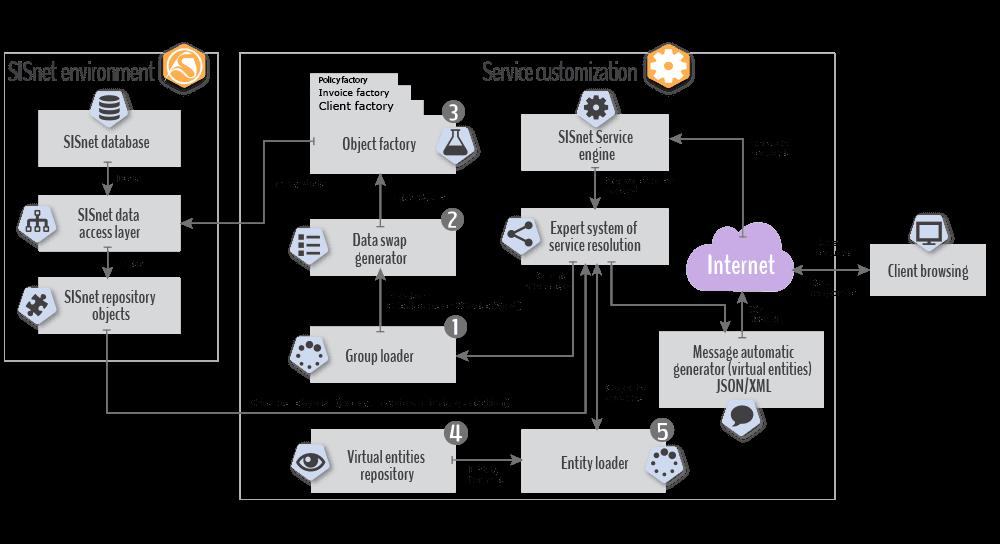 Transactional service layer conceptual diagram